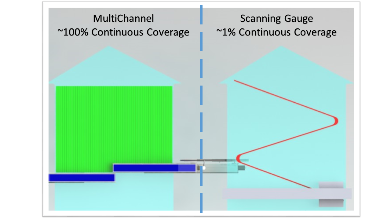 Scanning Gauge vs. MultiChannel