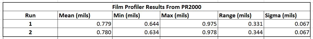 Plastic Film Thickness Data