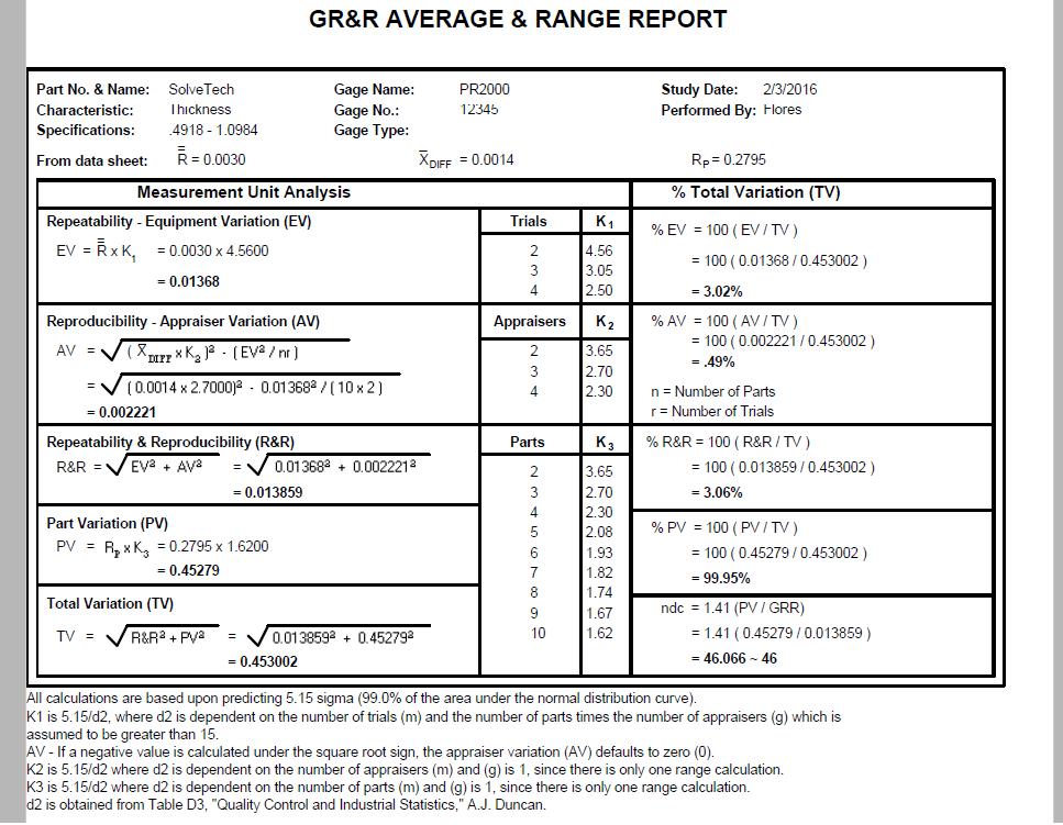 PR2000 Report